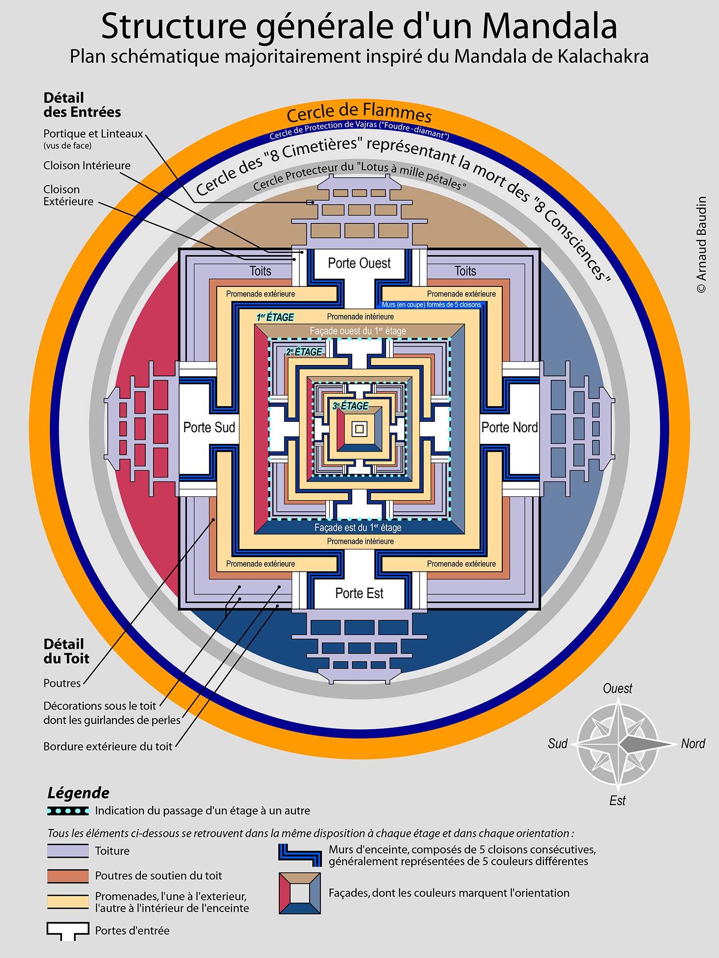 Plan détaillant la structure architecturale d'un mandala selon sa conception originale dans le bouddhisme tibétain