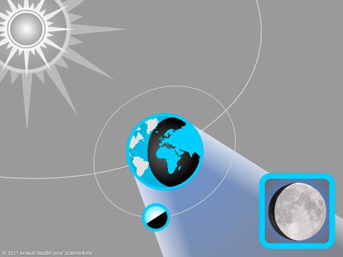 La course de la Lune autour de la Terre