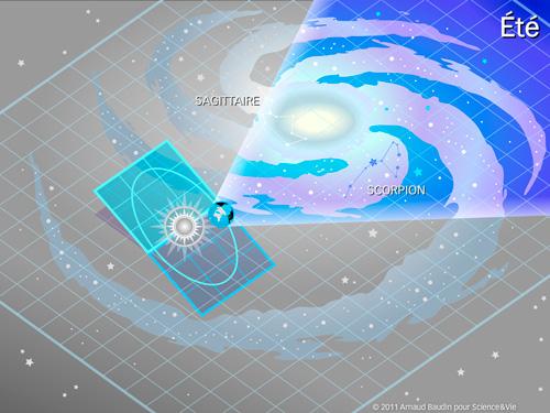 La course de la Terre dans le plan de notre galaxie